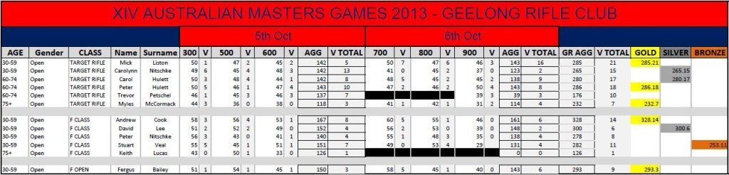 Fullbore Masters Games Results 2013